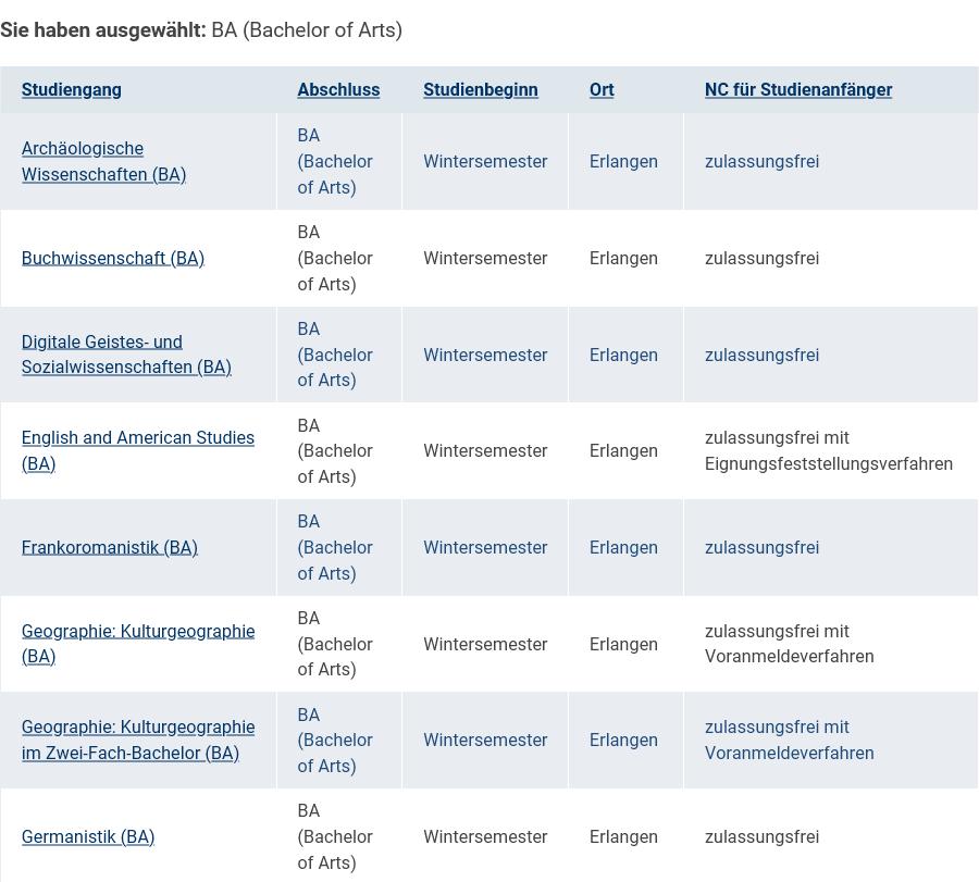 エアランゲン大学 の専攻表